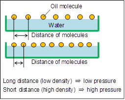 Controlling the uniform density of oil molecules