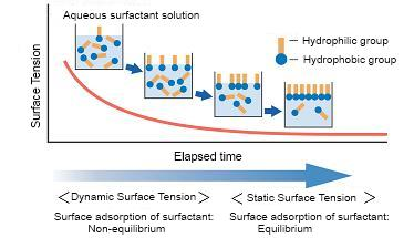 Measurement of Dynamic Surface Tension