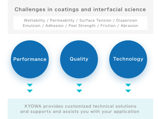 challenges in coatings interfacial science