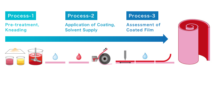 Different steps involved in coating processes